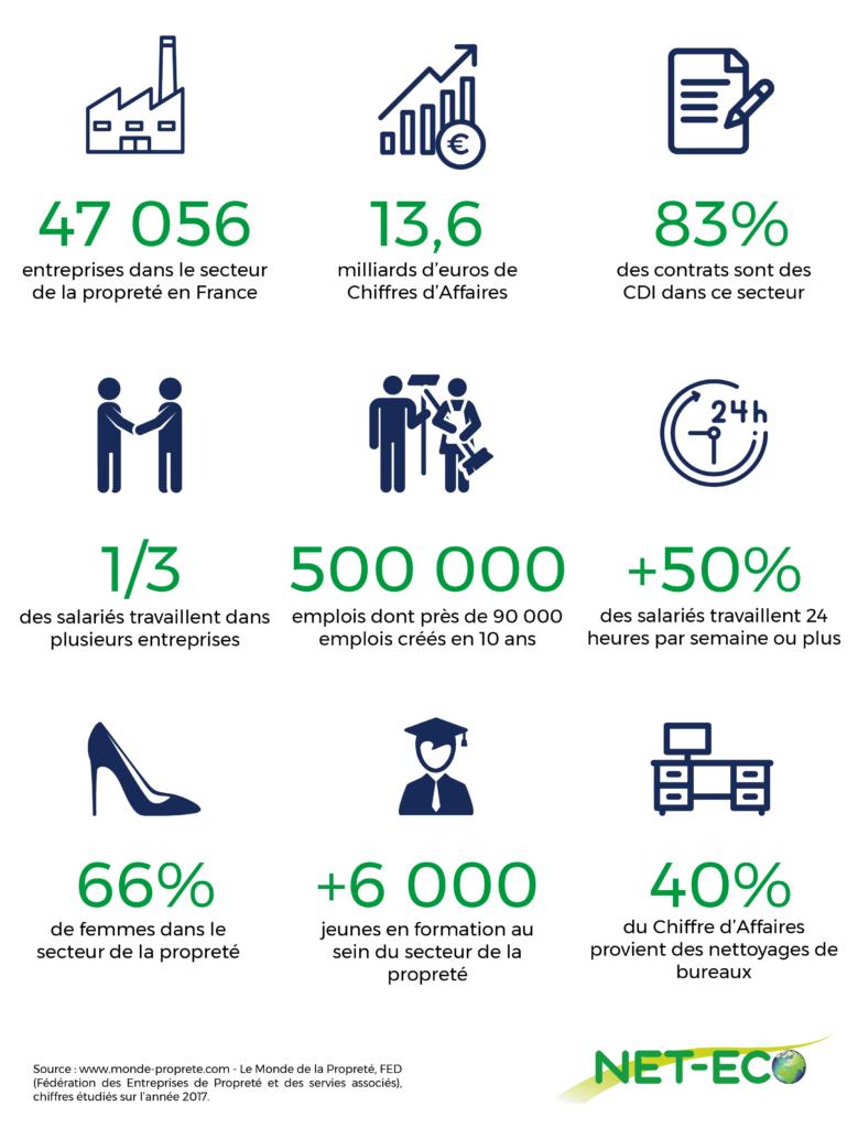 infographie-secteur-proprete